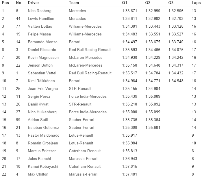 Tiempos Sesion Clasificacion GP de Japon de Formula 1