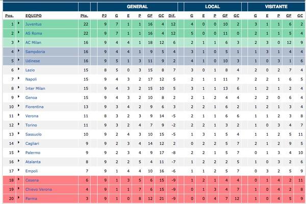 Clasificación Serie A Jornada 9