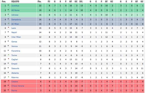 Clasificación Serie A Jornada 8