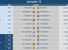 Liga Española 2014-2015 2ª División: horarios y retransmisiones de la Jornada 13