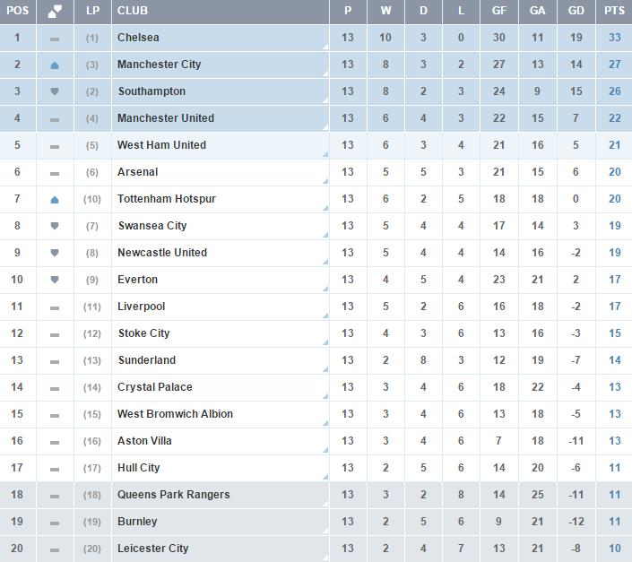 Clasificacion Premier League - Jornada 13