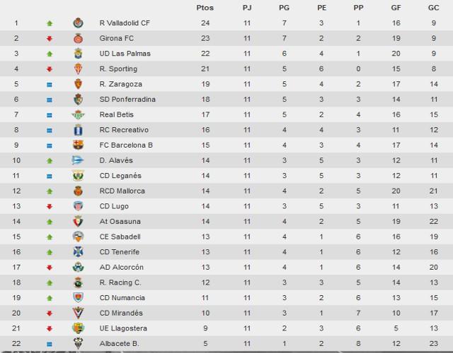 Clasificación Segunda División Jornada 11