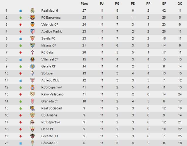 Clasificación Primera División Jornada 11