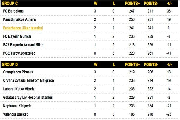 Grupos C y D Euroliga 2014