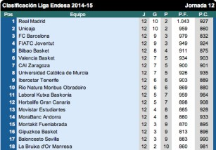 Liga Endesa ACB 2014-2015: Resultados y clasificación Jornada 12