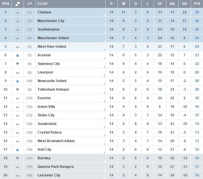 Clasificacion Premier League - Jornada 14