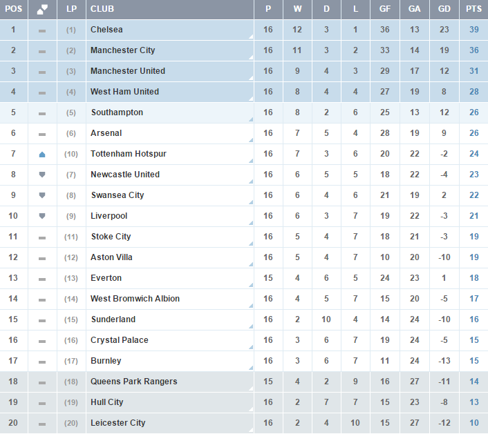 Clasificacion Premier League Jornada 16