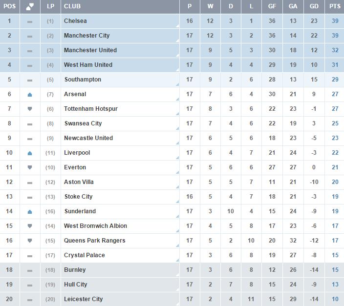 Clasificacion Premier League Jornada 17