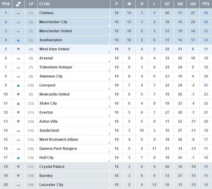 Clasificacion Premier League - Jornada 18