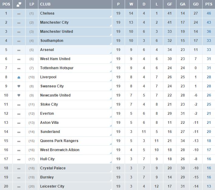 Clasificacion Premier League - Jornada 19