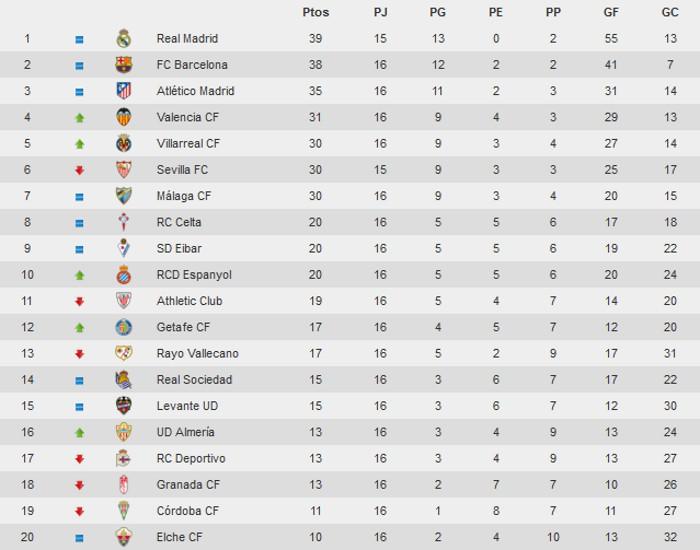 Clasificación Primera División Jornada 16