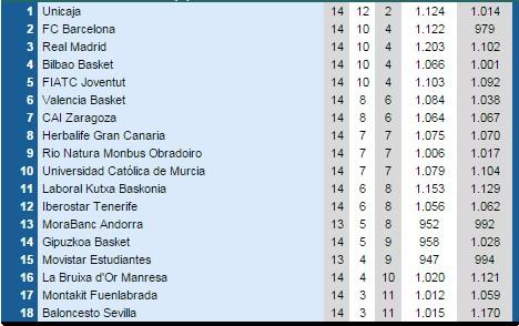 Clasifcación Liga Endesa J14