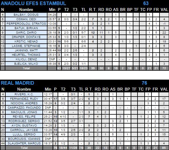 ACB.COM   Real Madrid tira de defensa y artistas para estar en la Final Four  63 76