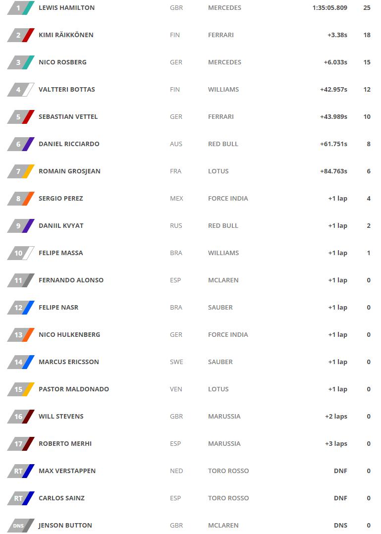 Clasificacion Final GP de Bahrein