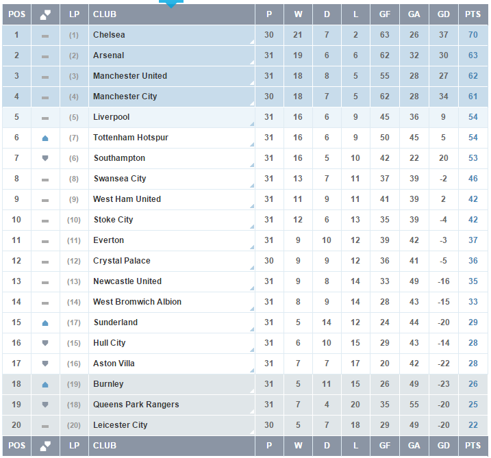 Clasificacion Premier League - Jornada 31