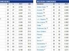 NBA: la clasificación y las cuentas de los playoffs a cinco partidos para el final