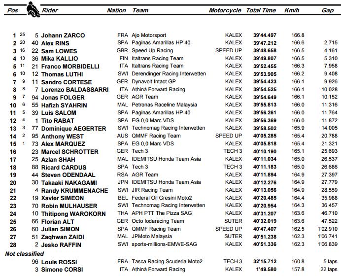 GP de Argentina - Clasificacion Moto2
