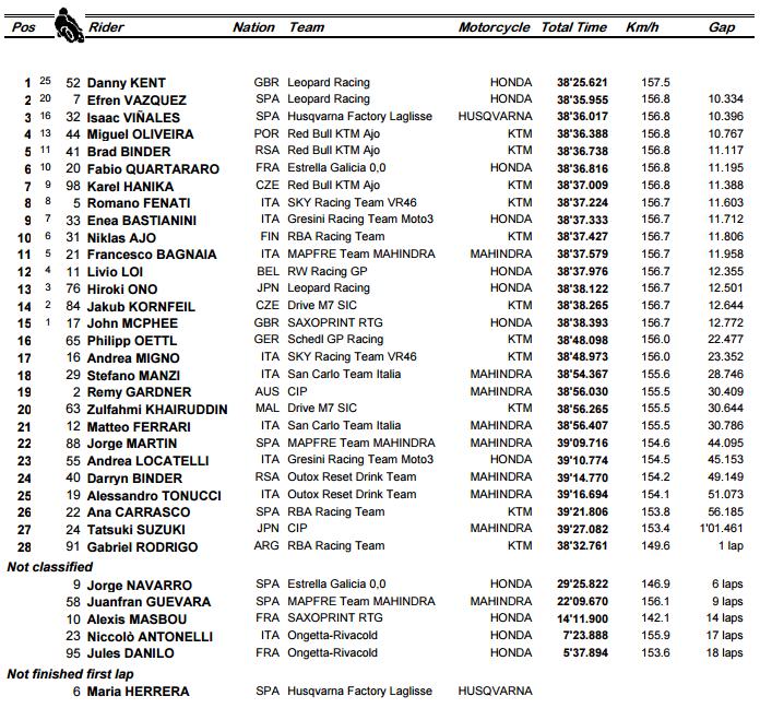GP de Argentina - Clasificacion Moto3