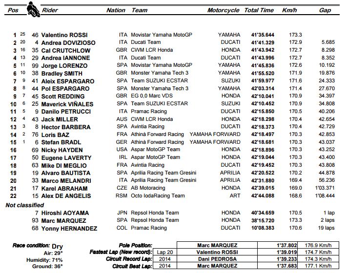 GP de Argentina - Clasificacion MotoGP