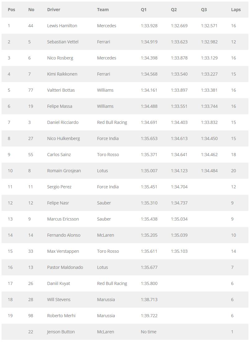 GP de Bahrein - Tiempos clasificacion
