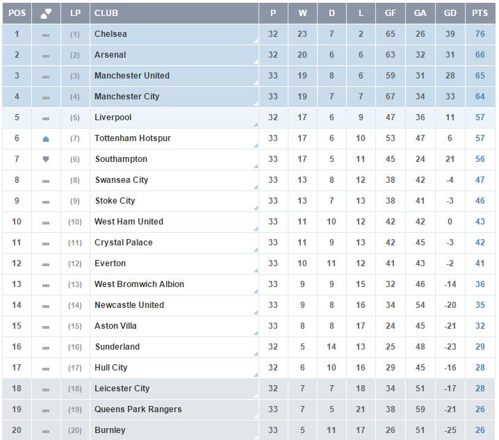 Premier League - Clasificacion Jornada 33