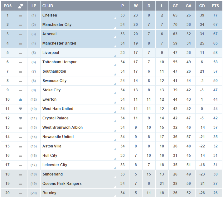 Premier League - Clasificacion Jornada 34