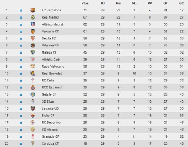 Clasificación Jornada 29 Primera División