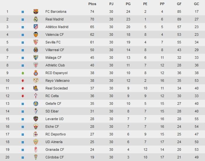 Clasificación Jornada 30 Primera División