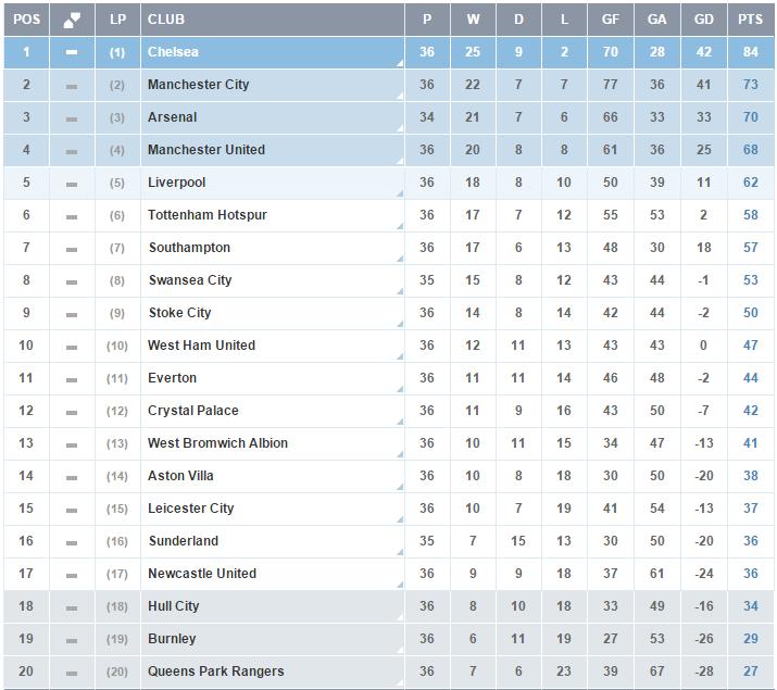 Clasificacion Premier League - Jornada 36