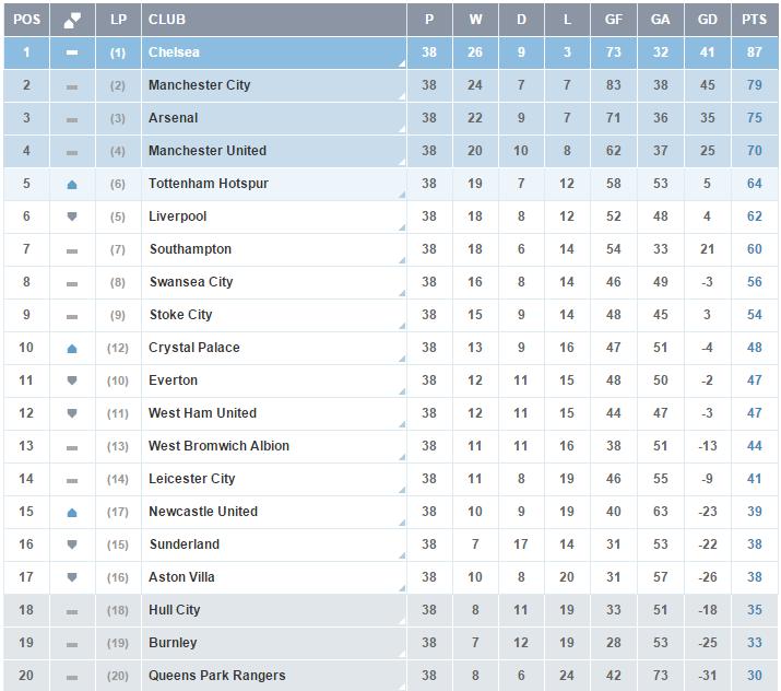 Clasificacion Premier League - Jornada 38