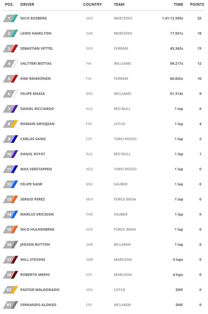 GP de España - Clasificacion Final