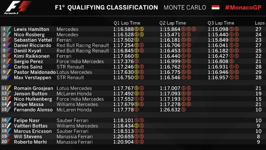 GP de Monaco - Tiempos sesion oficial clasificacion