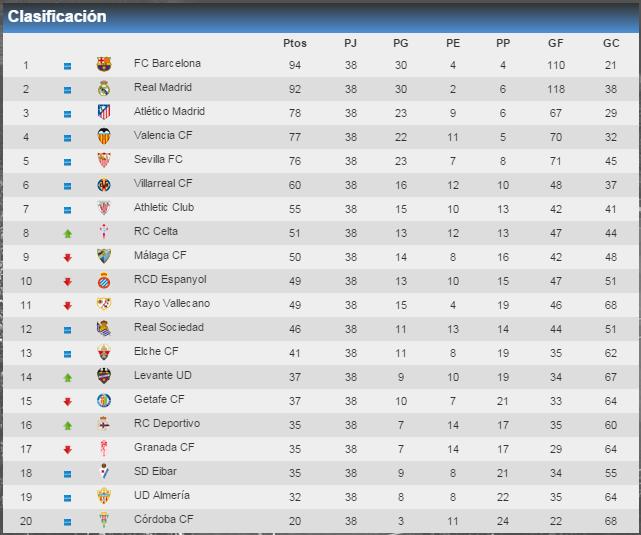 Liga Española Primera Division - Clasificacion Final