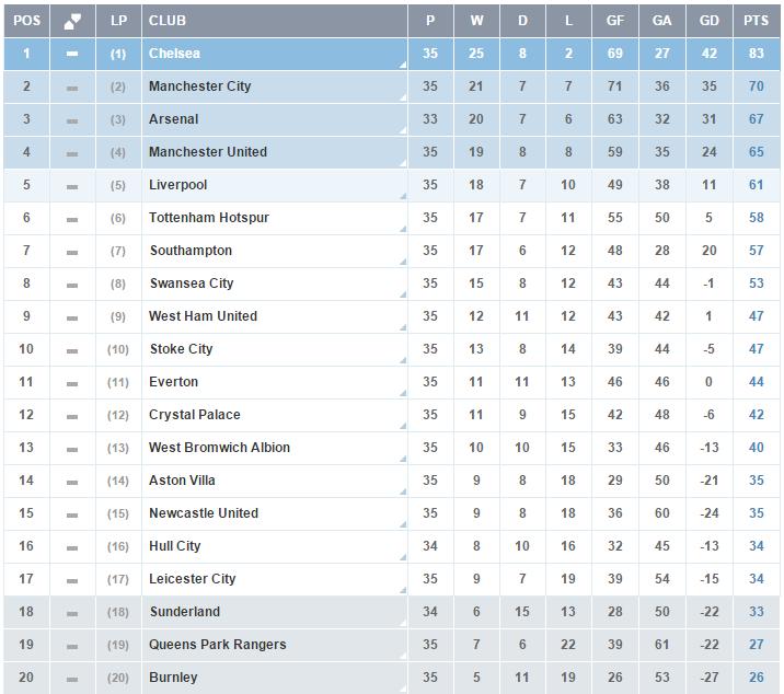 Premier League - Clasificacion Jornada 35