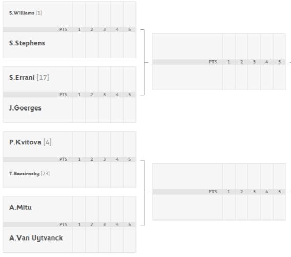 Roland Garros - Octavos de Final Cuadro femenino parte alta