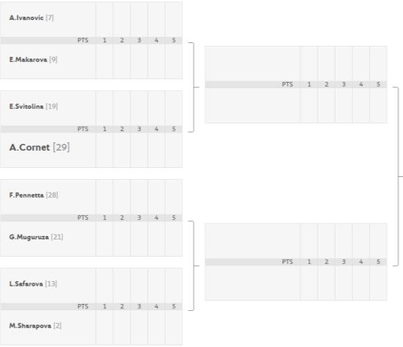Roland Garros - Octavos de Final Cuadro femenino parte baja