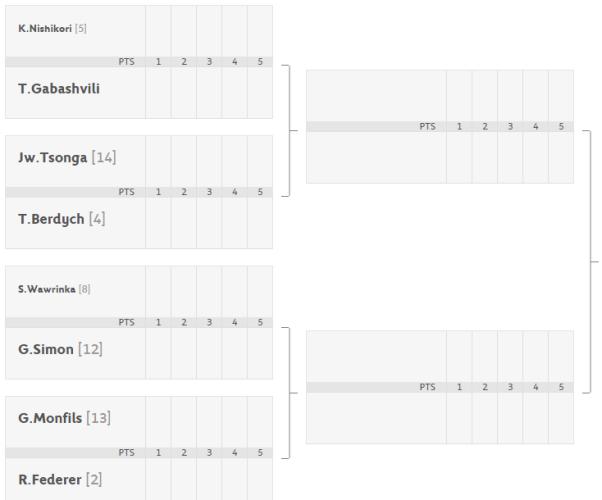 Roland Garros - Octavos de Final Cuadro masculino - Parte Baja