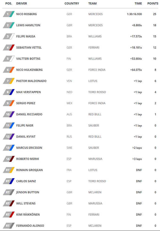 GP de Austria - Clasificacion Carrera