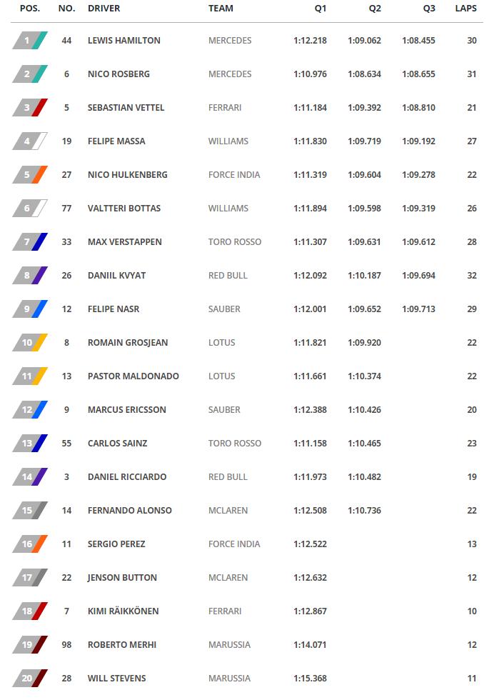 GP de Austria - Tiempos clasificacion