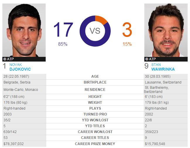 Novak Djokovic - Stan Wawrinka