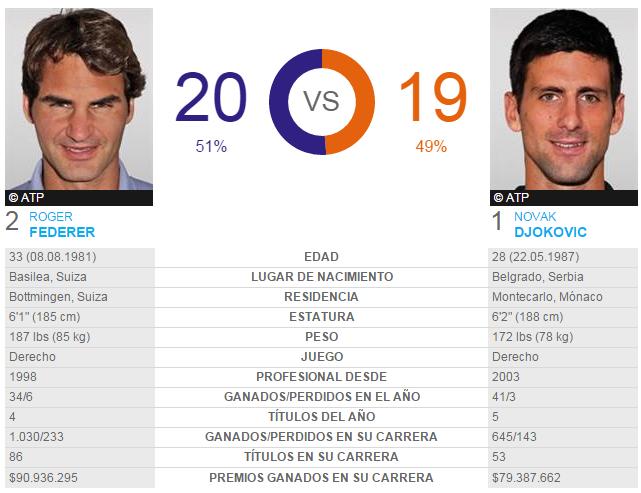 Roger Federer - Novak Djokovic Head to Head