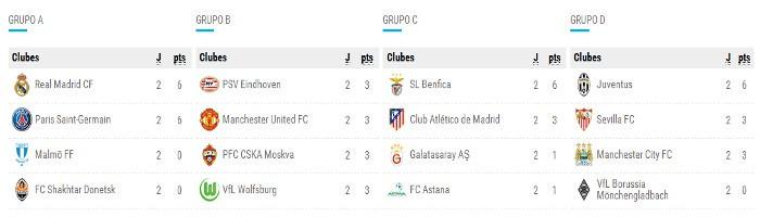 Champions League Clasificación Jornada 2