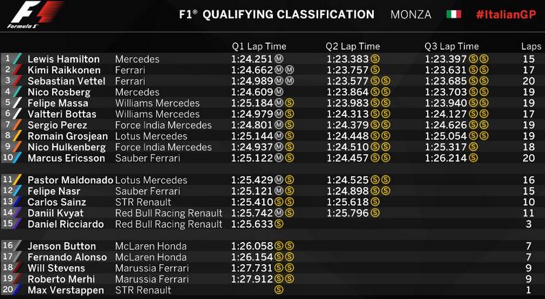 GP de Italia - Clasificacion