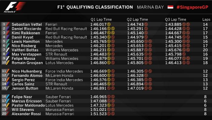 GP de Singapur - Tiempos sesión clasificación