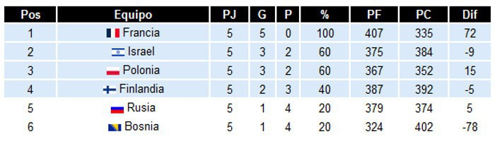 Clasificación Grupo A Eurobasket
