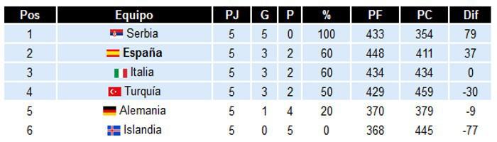 Clasificación Grupo B Eurobasket 2015