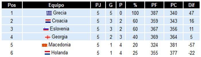 Clasificación Grupo C Eurobasket 2015
