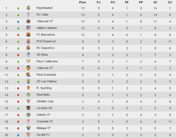 Clasificación Liga BBVA Jornada 5