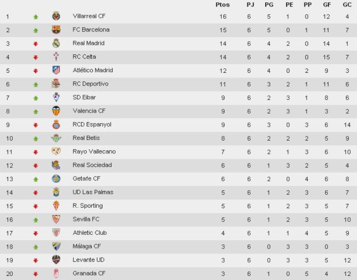 Clasificación Primera División Jornada 6