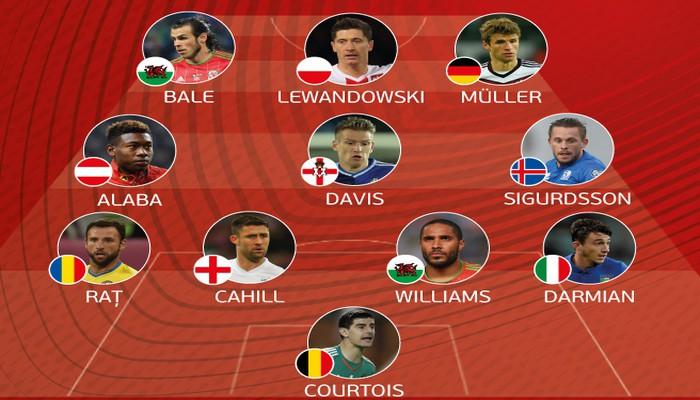 Clasificación Eurocopa 2016: la UEFA anuncia el once ideal